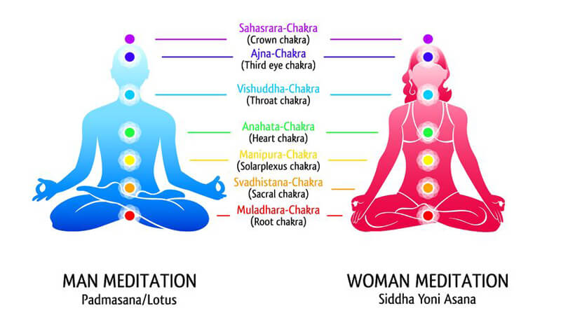 Lift your mood now – Beginners guide to chakras